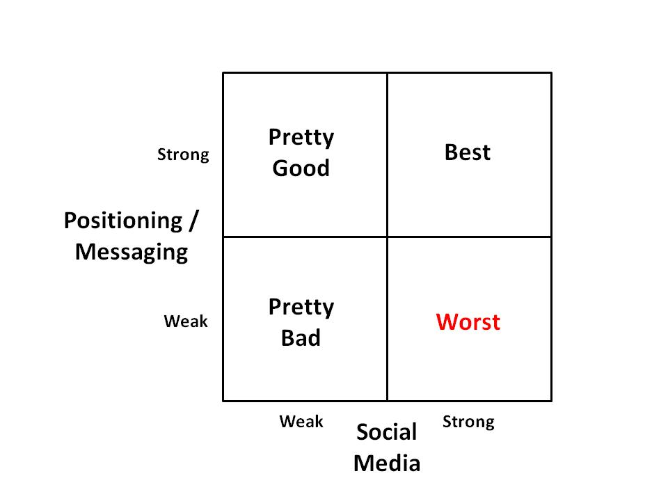 Message vs Social